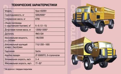 «Сельхозник» - Урал 432091: тест-драйв