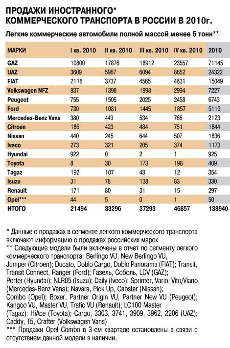 И комтранс посчитали! Итоги продаж в России за 2010 год