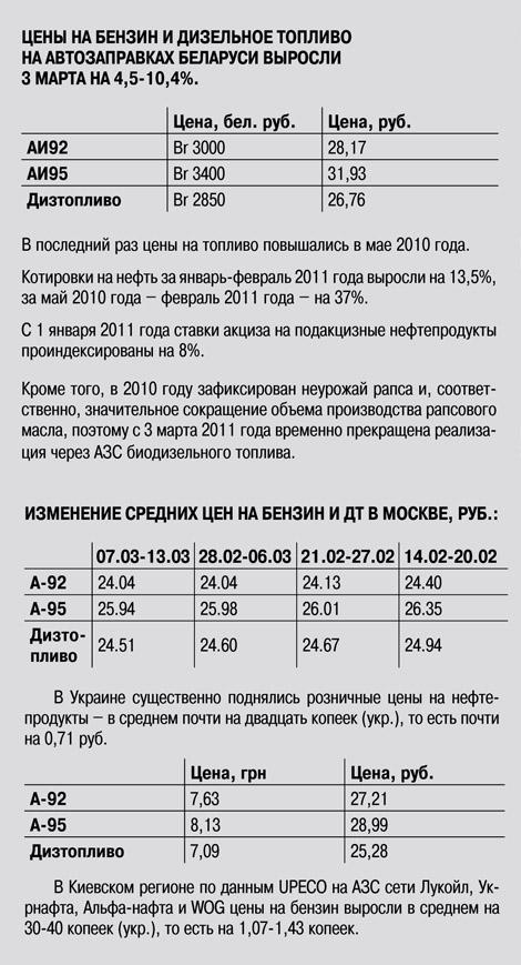 Путешествие топлива в России. Ценовая политика