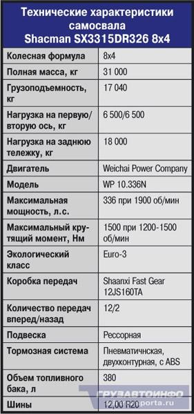 Самосвал Shacman SX3315DR326 8х4 — китаец с европейским лицом