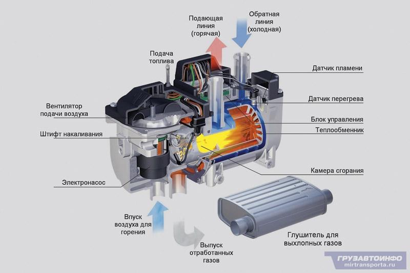 Обзор автомобильных отопителей
