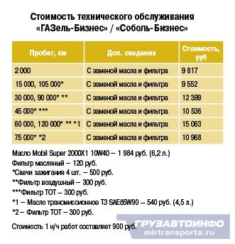 Фирменная СТО «Группы ГАЗ» в Санкт-Петербурге